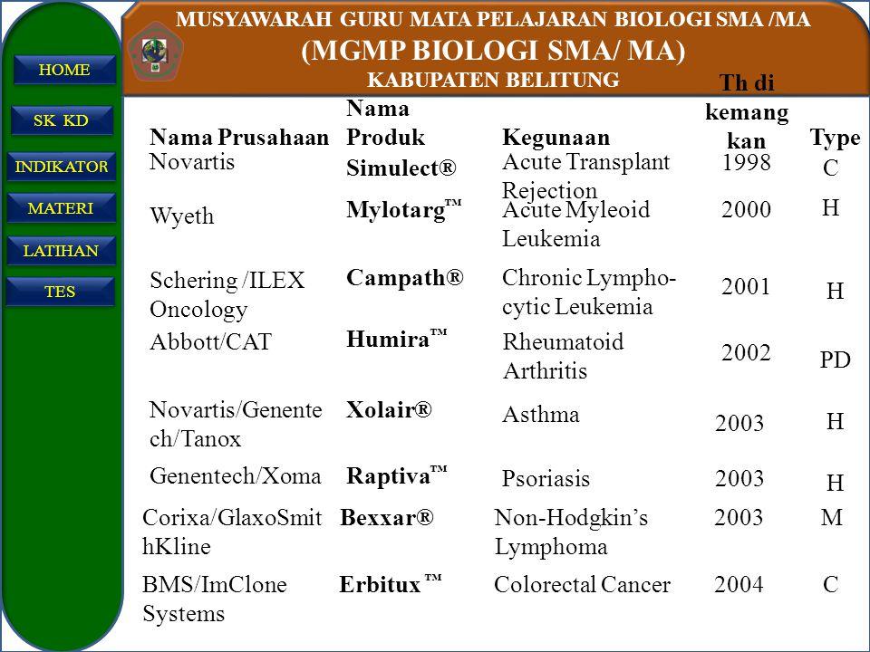 MUSYAWARAH GURU MATA PELAJARAN BIOLOGI SMA /MA (MGMP BIOLOGI SMA/ MA) KABUPATEN BELITUNG SK KD INDIKATO R INDIKATO R MATERI LATIHAN TES HOME H 2003Pso