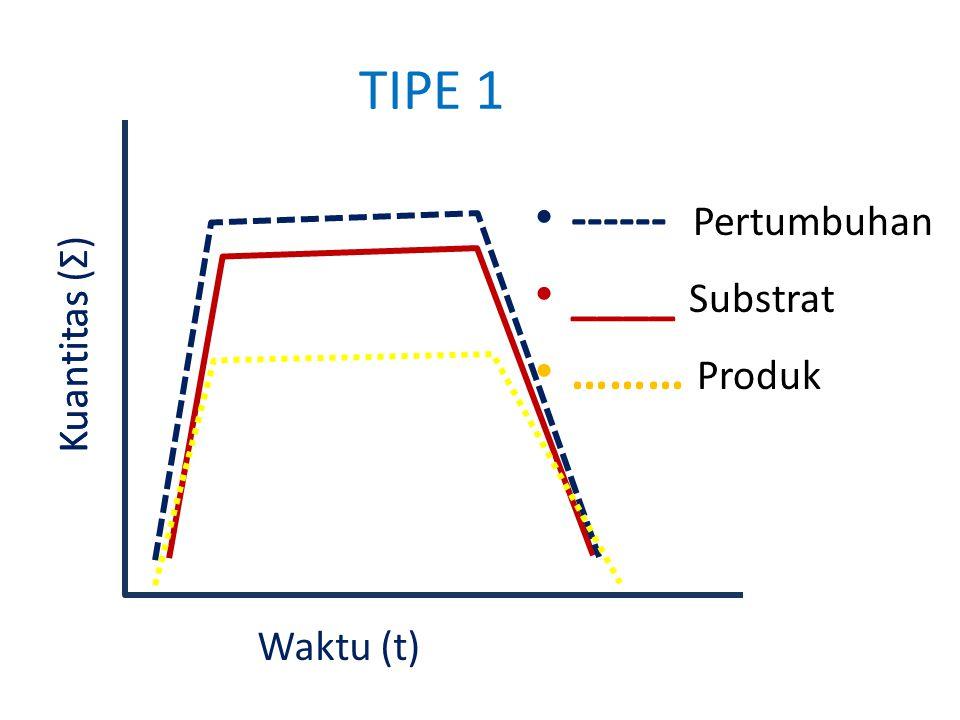 TIPE 1 ------ Pertumbuhan ____ Substrat ……… Produk Kuantitas ( Σ ) Waktu (t) Kuantitas