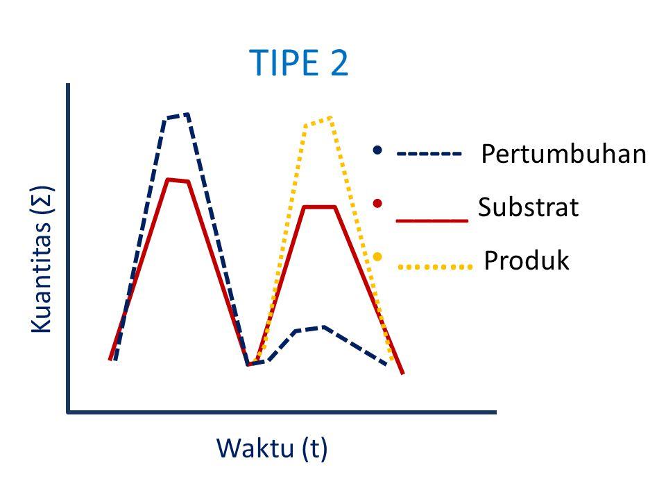 TIPE 2 ------ Pertumbuhan ____ Substrat ……… Produk Kuantitas ( Σ ) Waktu (t)