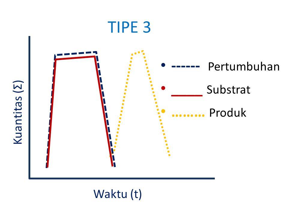 TIPE 3 ------ Pertumbuhan ____ Substrat ……… Produk Kuantitas ( Σ ) Waktu (t)