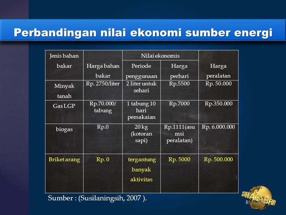 Perbandingan nilai ekonomi sumber energi Jenis bahan bakar Harga bahan bakar Nilai ekonomis Harga peralatan Periode penggunaan Harga perhari Minyak tanah Rp.