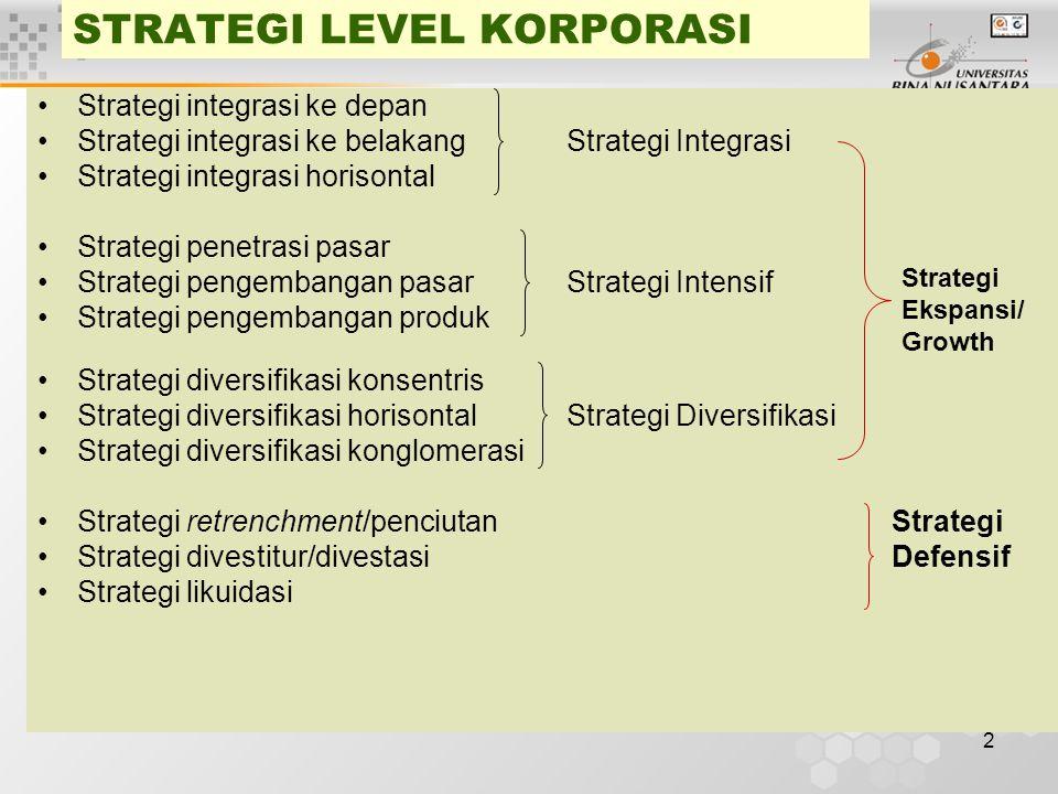 2 STRATEGI LEVEL KORPORASI Strategi integrasi ke depan Strategi integrasi ke belakang Strategi Integrasi Strategi integrasi horisontal Strategi penetrasi pasar Strategi pengembangan pasar Strategi Intensif Strategi pengembangan produk Strategi diversifikasi konsentris Strategi diversifikasi horisontalStrategi Diversifikasi Strategi diversifikasi konglomerasi Strategi retrenchment/penciutan Strategi Strategi divestitur/divestasi Defensif Strategi likuidasi Strategi Ekspansi/ Growth