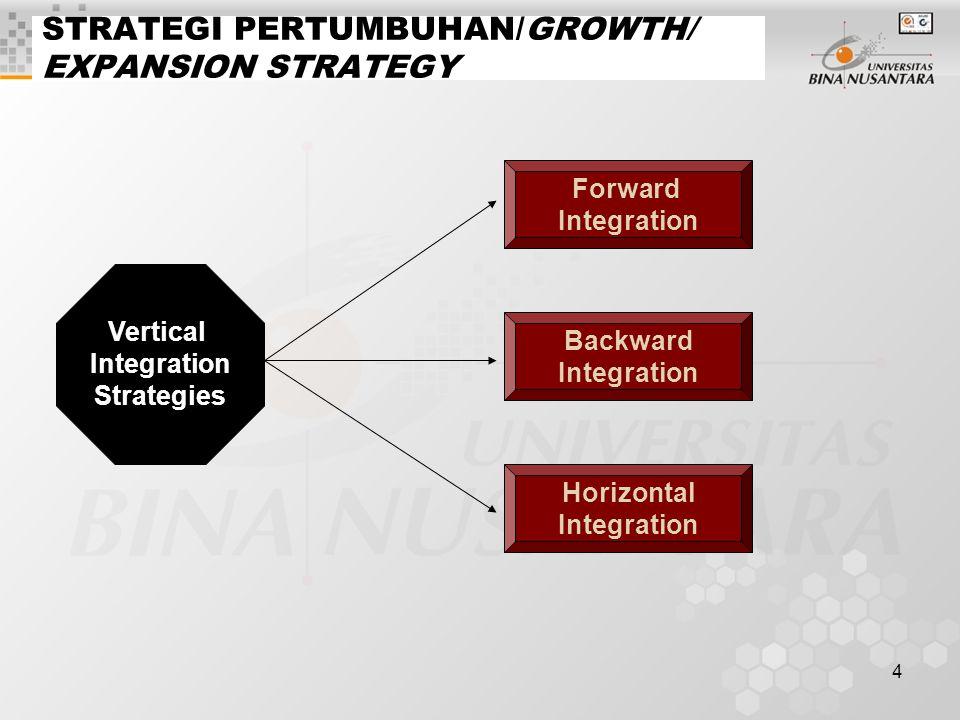 4 STRATEGI PERTUMBUHAN/GROWTH/ EXPANSION STRATEGY Vertical Integration Strategies Forward Integration Backward Integration Horizontal Integration