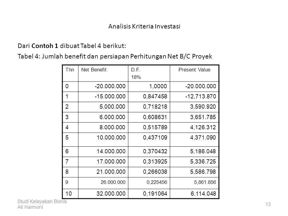 Analisis Kriteria Investasi Dari Contoh 1 dibuat Tabel 4 berikut: Tabel 4: Jumlah benefit dan persiapan Perhitungan Net B/C Proyek ThnNet BenefitD.F.