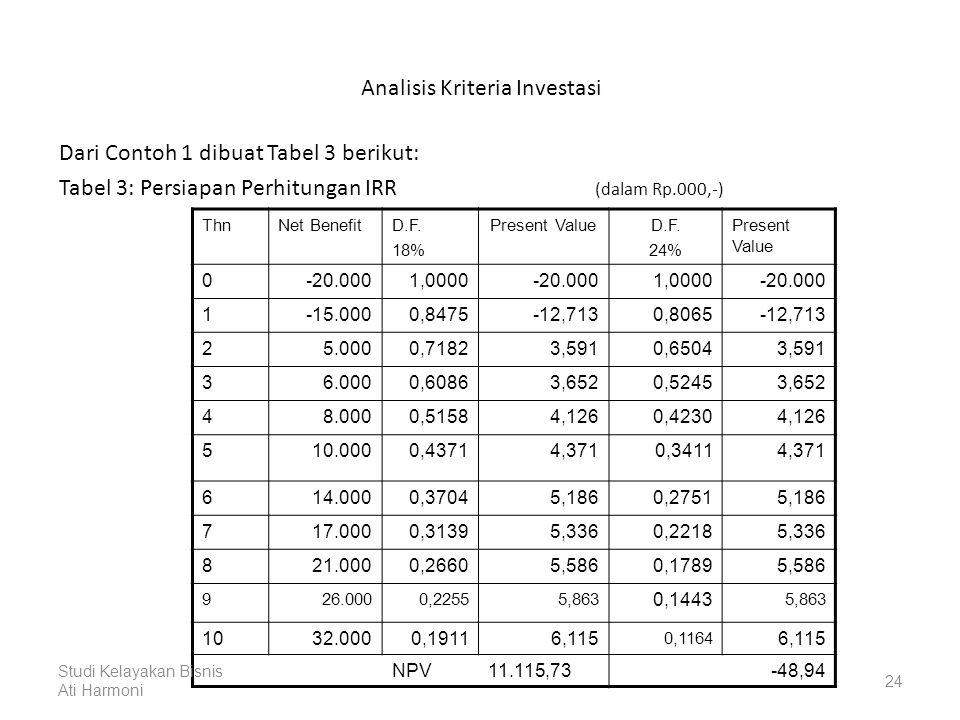 Analisis Kriteria Investasi Dari Contoh 1 dibuat Tabel 3 berikut: Tabel 3: Persiapan Perhitungan IRR (dalam Rp.000,-) ThnNet BenefitD.F.