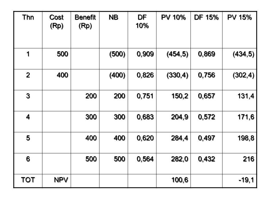Thn Cost (Rp) Benefit (Rp) NB DF 10% PV 10% DF 15% PV 15% 1500(500)0,909(454,5)0,869(434,5) 2400(400)0,826(330,4)0,756(302,4) 32002000,751150,20,657131,4 43003000,683204,90,572171,6 54004000,620284,40,497198,8 65005000,564282,00,432216 TOTNPV100,6-19,1