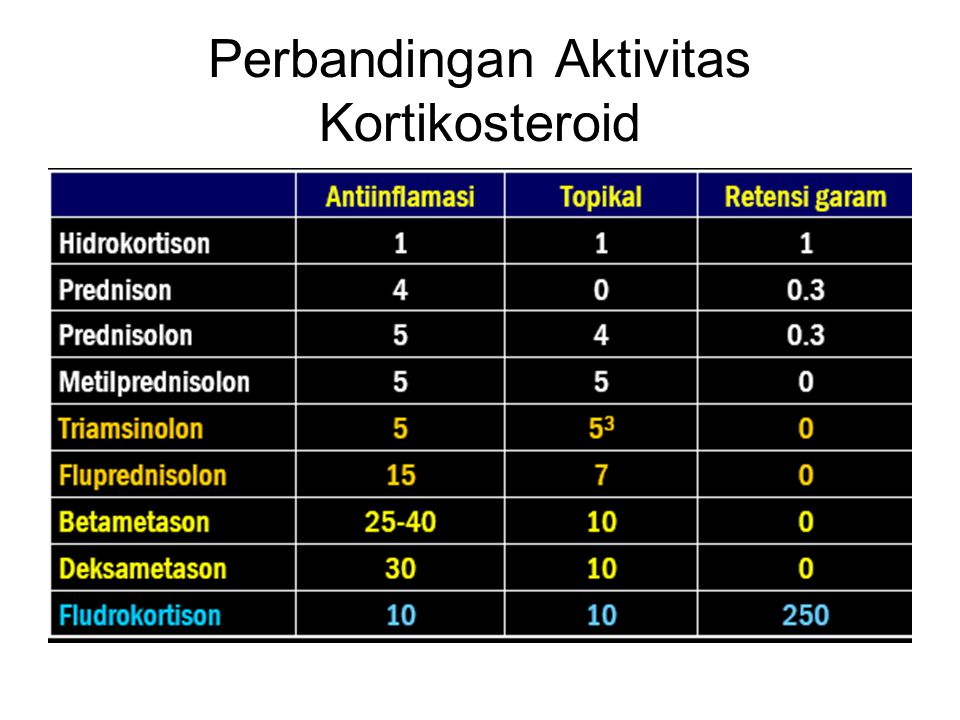Perbandingan Aktivitas Kortikosteroid
