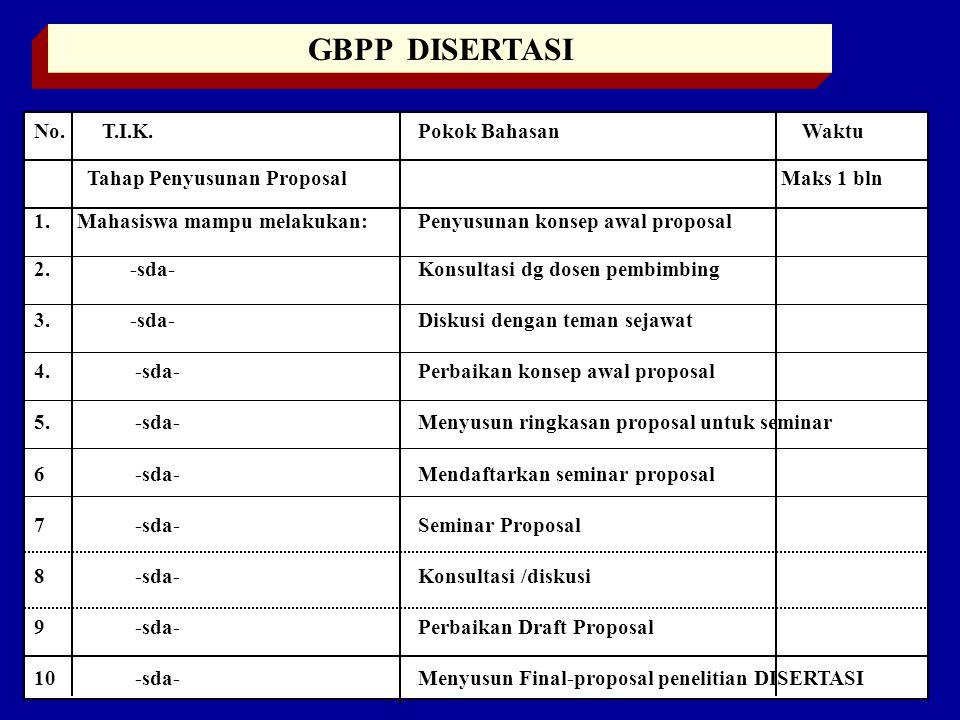 GBPP DISERTASI No.T.I.K. Pokok Bahasan Waktu Tahap Penyusunan Proposal Maks 1 bln 1.