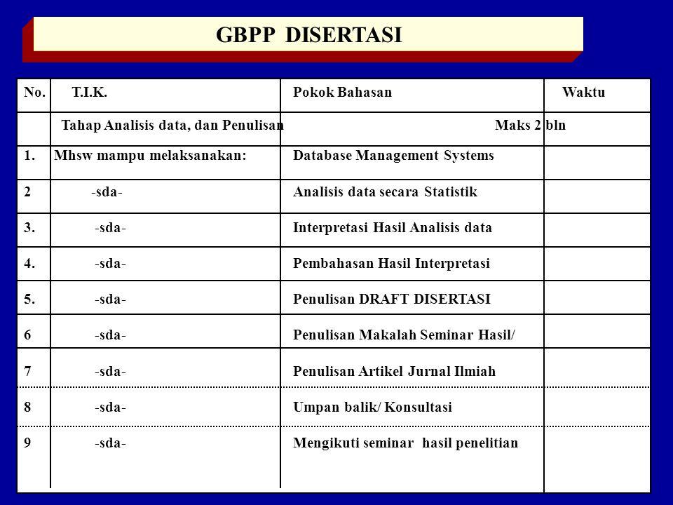 GBPP DISERTASI No.T.I.K. Pokok Bahasan Waktu Tahap Analisis data, dan Penulisan Maks 2 bln 1.