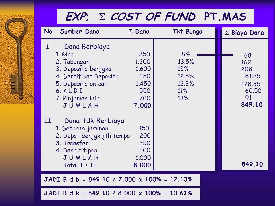 COST OF FUND BANK: 1.BIAYA DANA RATA 2 BG DANA YG BERBIAYA: B d b =  BIAYA DANA /  DANA BERBIAYA x 100% B d k =  BIAYA DANA /  DANA x 100% 1.BIAYA