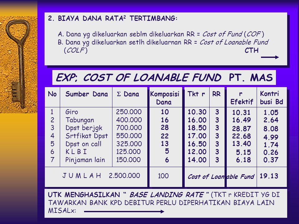 EXP;  COST OF FUND PT.MAS No Sumber Dana  Dana Tkt Bunga I Dana Berbiaya 1. Giro 8508% 2. Tabungan 1.200 13.5% 3. Deposito berjgka 1.600 13% 4. Sert