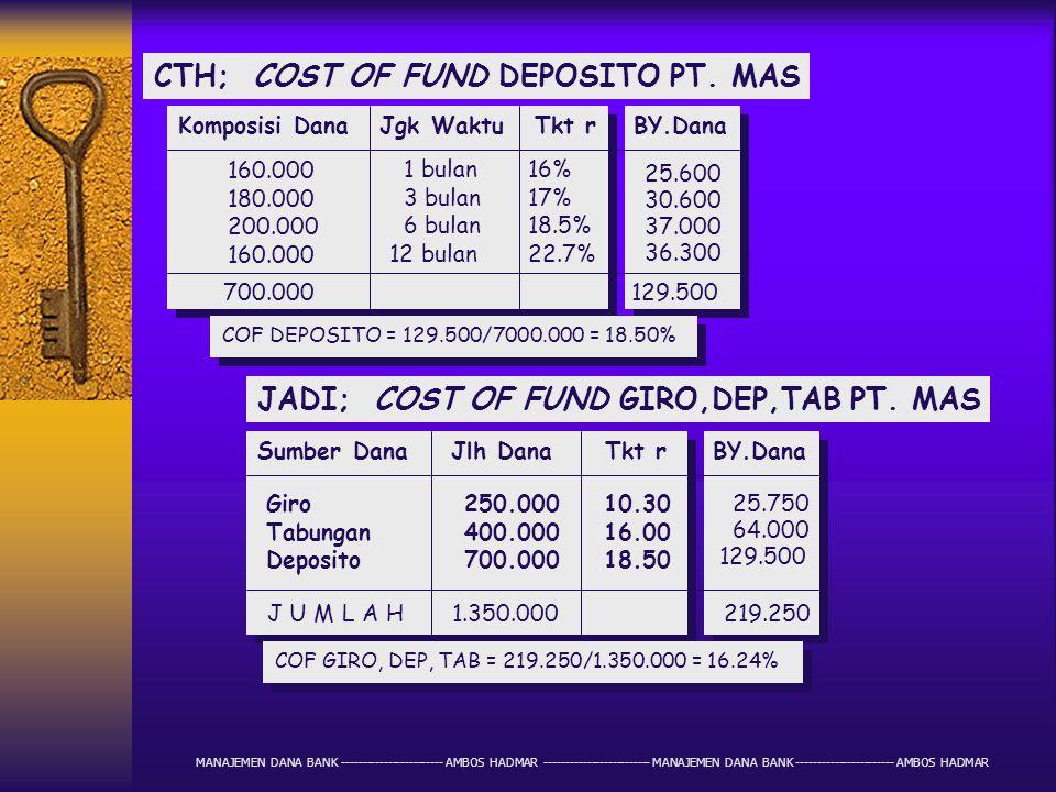 "BIAYA LAIN MISALx: Overhead Cost = 1.75% Spread = 3.5% Tkt T terhdp Spread = 30% Cadangan Piutang = 2% MAKA ""BASE LANDING RATE "" SBB: C O L F= 19.13%"