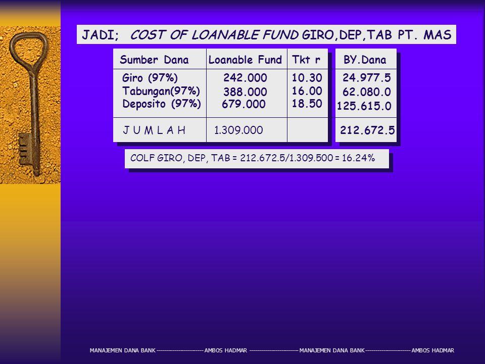 CTH; COST OF FUND DEPOSITO PT. MAS Komposisi Dana Jgk Waktu Tkt r 160.000 180.000 200.000 160.000 700.000 1 bulan 3 bulan 6 bulan 12 bulan 16% 17% 18.