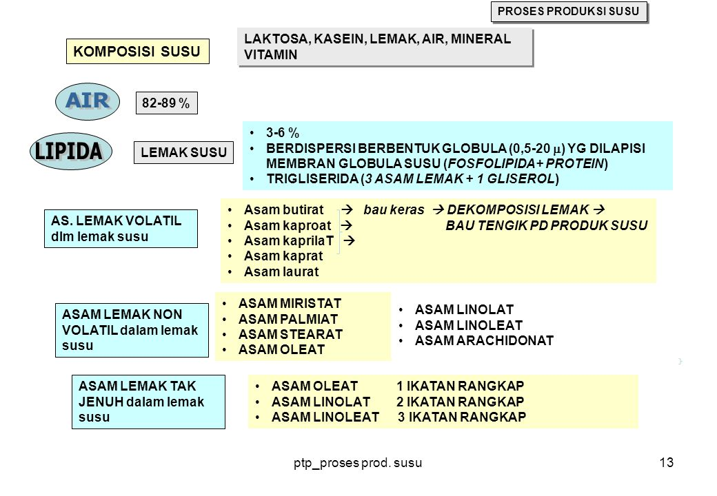 ptp_proses prod. susu13 KOMPOSISI SUSU LAKTOSA, KASEIN, LEMAK, AIR, MINERAL VITAMIN LAKTOSA, KASEIN, LEMAK, AIR, MINERAL VITAMIN 82-89 % LEMAK SUSU 3-