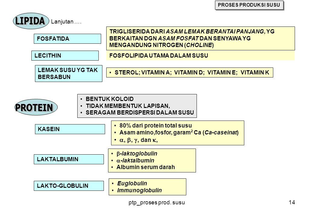ptp_proses prod. susu14 FOSFATIDA TRIGLISERIDA DARI ASAM LEMAK BERANTAI PANJANG, YG BERKAITAN DGN ASAM FOSFAT DAN SENYAWA YG MENGANDUNG NITROGEN (CHOL