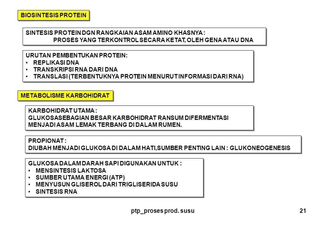ptp_proses prod. susu21 BIOSINTESIS PROTEIN SINTESIS PROTEIN DGN RANGKAIAN ASAM AMINO KHASNYA : PROSES YANG TERKONTROL SECARA KETAT, OLEH GENA ATAU DN