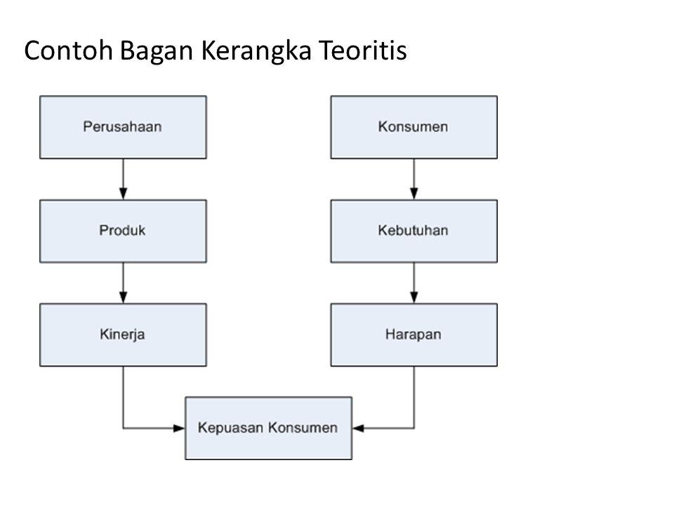 Contoh Bagan Kerangka Teoritis