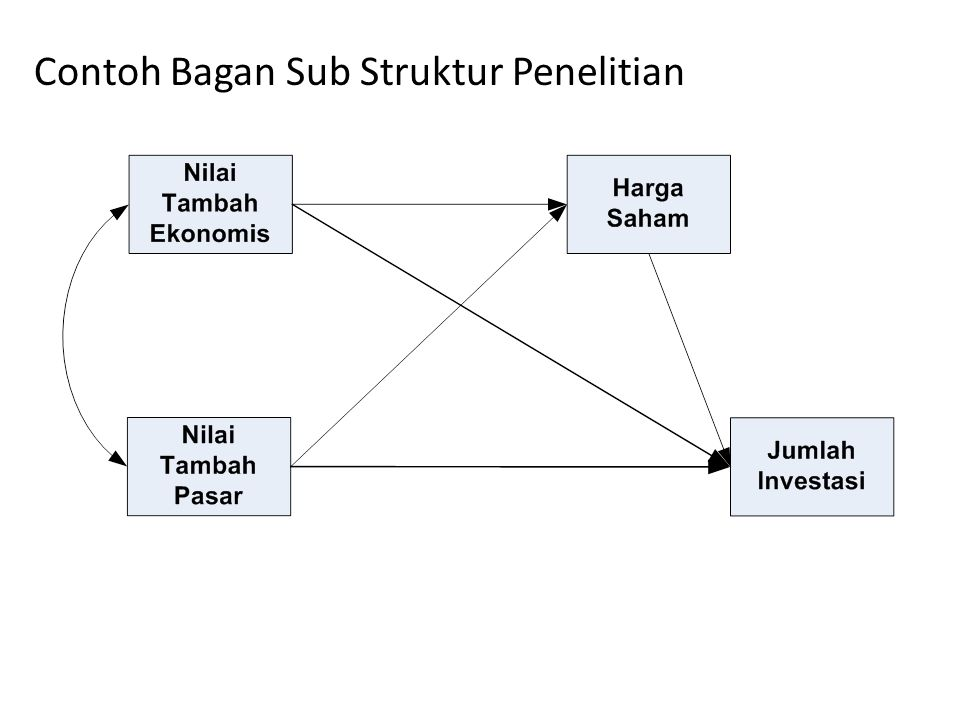 Contoh Bagan Sub Struktur Penelitian