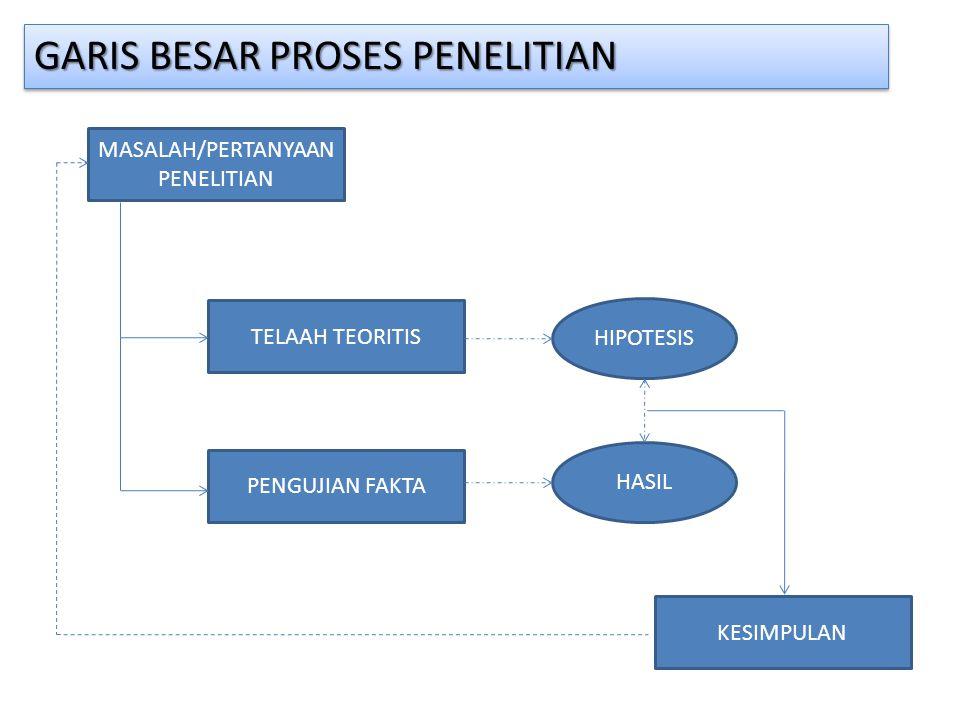 GARIS BESAR PROSES PENELITIAN MASALAH/PERTANYAAN PENELITIAN TELAAH TEORITIS PENGUJIAN FAKTA HIPOTESIS HASIL KESIMPULAN