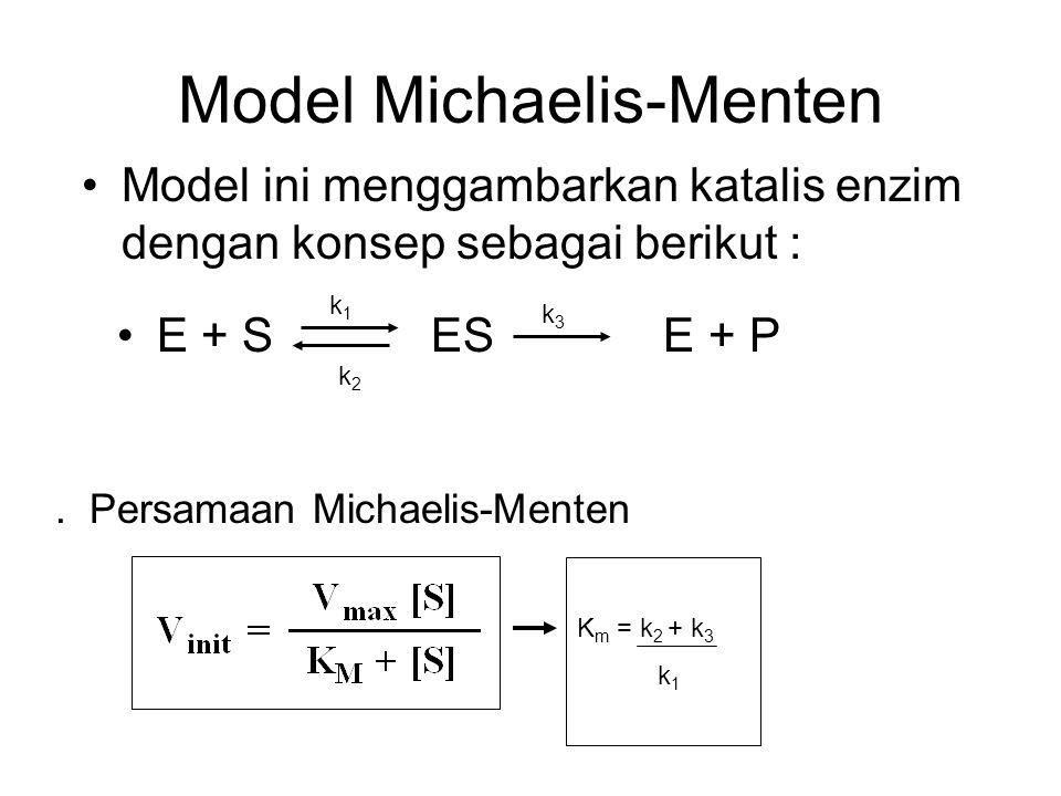 Model Michaelis-Menten Model ini menggambarkan katalis enzim dengan konsep sebagai berikut :. Persamaan Michaelis-Menten K m = k 2 + k 3 k 1 E + S ES