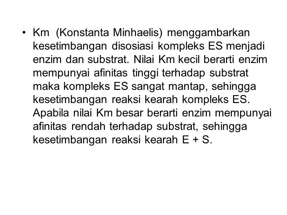 Km (Konstanta Minhaelis) menggambarkan kesetimbangan disosiasi kompleks ES menjadi enzim dan substrat. Nilai Km kecil berarti enzim mempunyai afinitas