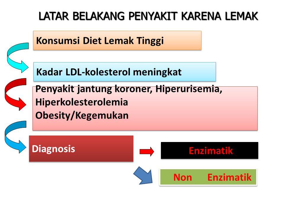 Konsumsi Diet Lemak Tinggi Kadar LDL-kolesterol meningkat LATAR BELAKANG PENYAKIT KARENA LEMAK Penyakit jantung koroner, Hiperurisemia, Hiperkolesterolemia Obesity/Kegemukan Penyakit jantung koroner, Hiperurisemia, Hiperkolesterolemia Obesity/Kegemukan Enzimatik Diagnosis Non Enzimatik