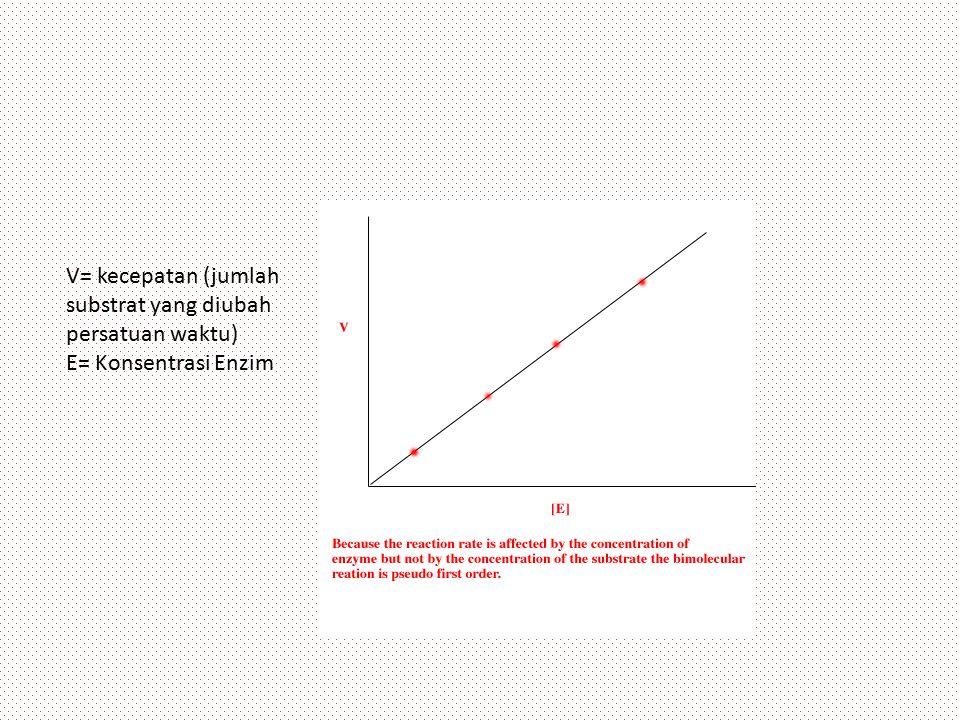 V= kecepatan (jumlah substrat yang diubah persatuan waktu) E= Konsentrasi Enzim