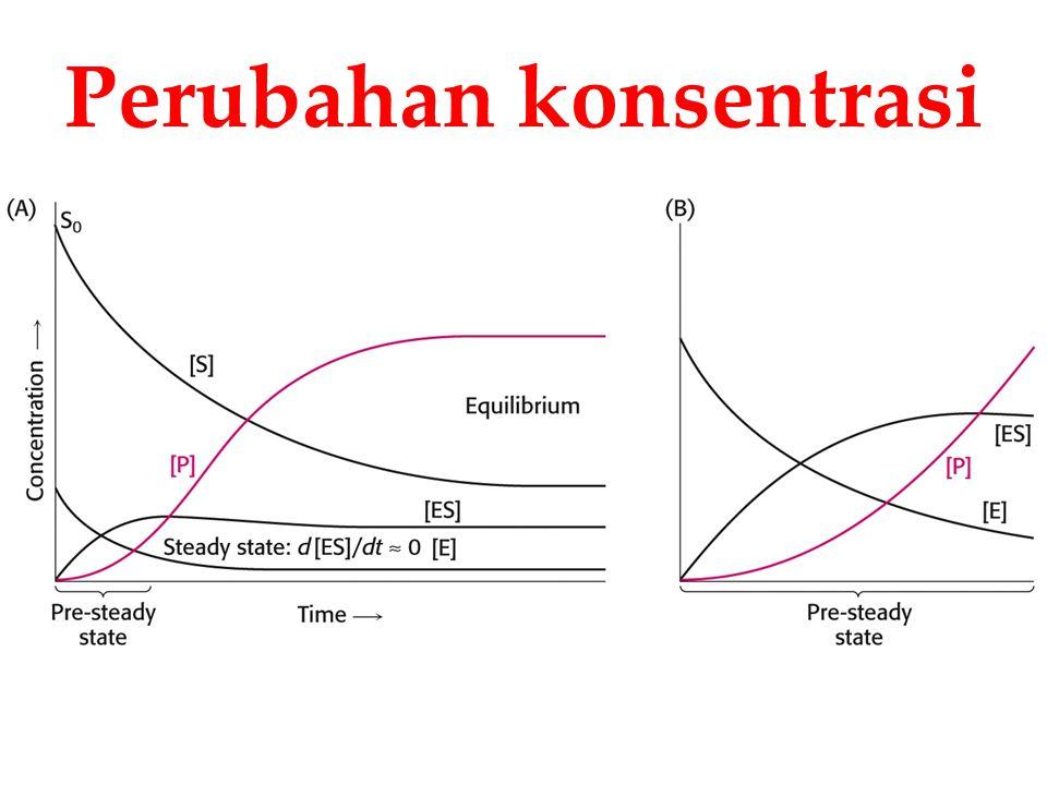 Perubahan konsentrasi