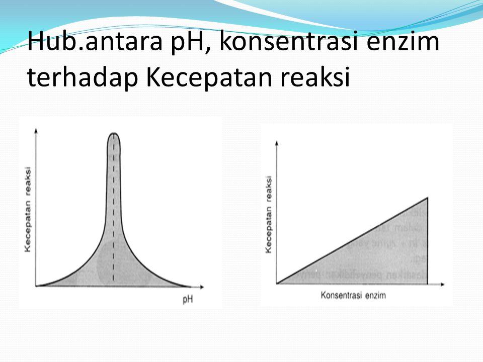 Hub.antara pH, konsentrasi enzim terhadap Kecepatan reaksi