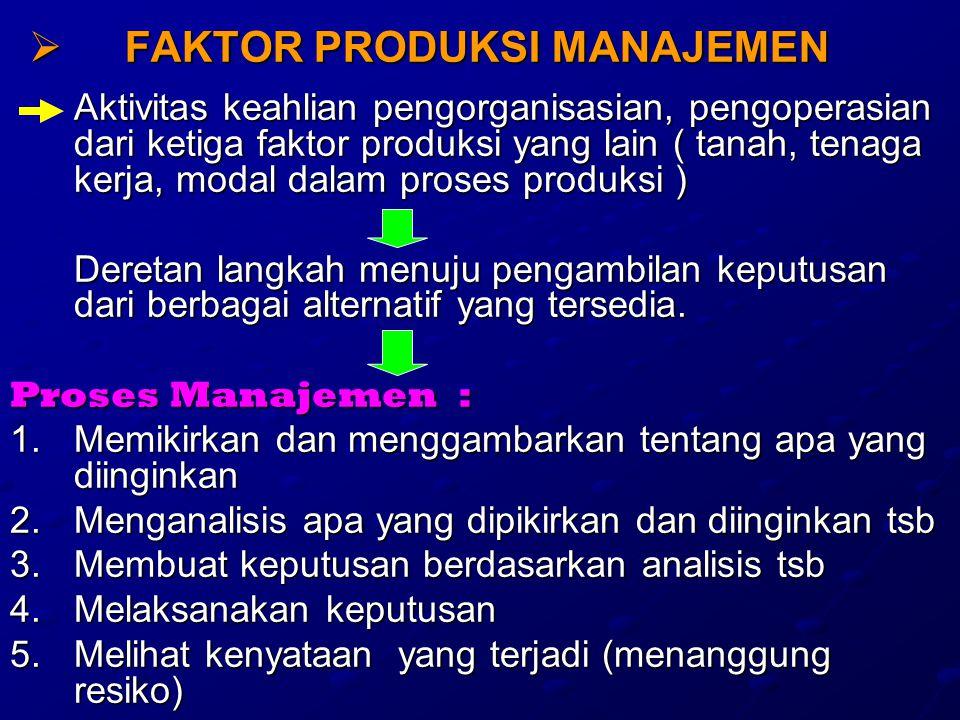  FAKTOR PRODUKSI MANAJEMEN Aktivitas keahlian pengorganisasian, pengoperasian dari ketiga faktor produksi yang lain ( tanah, tenaga kerja, modal dalam proses produksi ) Deretan langkah menuju pengambilan keputusan dari berbagai alternatif yang tersedia.