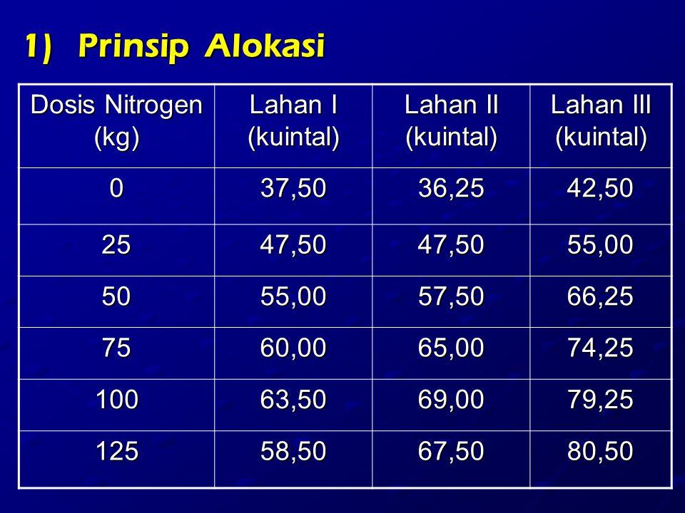 1)Prinsip Alokasi Dosis Nitrogen (kg) Lahan I (kuintal) Lahan II (kuintal) Lahan III (kuintal) 037,5036,2542,50 2547,5047,5055,00 5055,0057,5066,25 7560,0065,0074,25 10063,5069,0079,25 12558,5067,5080,50
