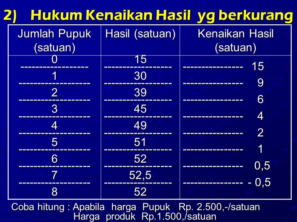 2)Hukum Kenaikan Hasil yg berkurang Coba hitung : Apabila harga Pupuk Rp. 2.500,-/satuan Harga produk Rp.1.500,/satuan Jumlah Pupuk (satuan) Hasil (sa