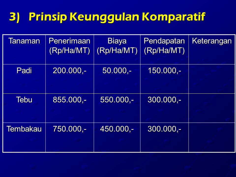 3)P rinsip Keunggulan Komparatif Tanaman Penerimaan (Rp/Ha/MT) Biaya (Rp/Ha/MT) Pendapatan (Rp/Ha/MT) Keterangan Padi200.000,-50.000,-150.000,- Tebu855.000,-550.000,-300.000,- Tembakau750.000,-450.000,-300.000,-