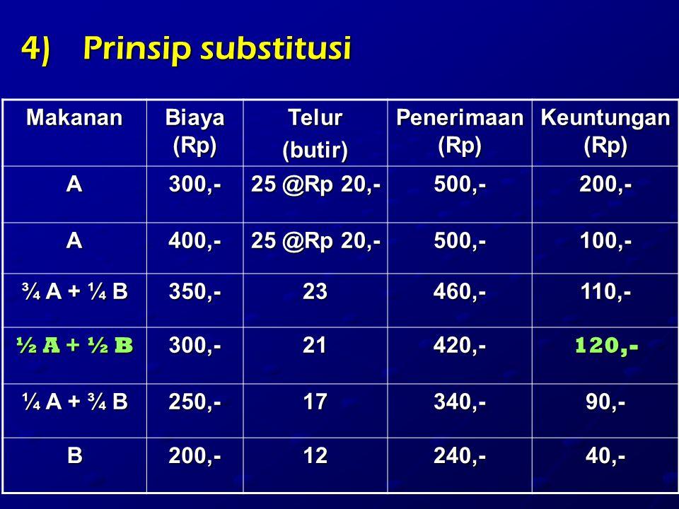 4)Prinsip substitusi Makanan Biaya (Rp) Telur(butir) Penerimaan (Rp) Keuntungan (Rp) A300,- 25 @Rp 20,- 500,-200,- A400,- 500,-100,- ¾ A + ¼ B 350,-23