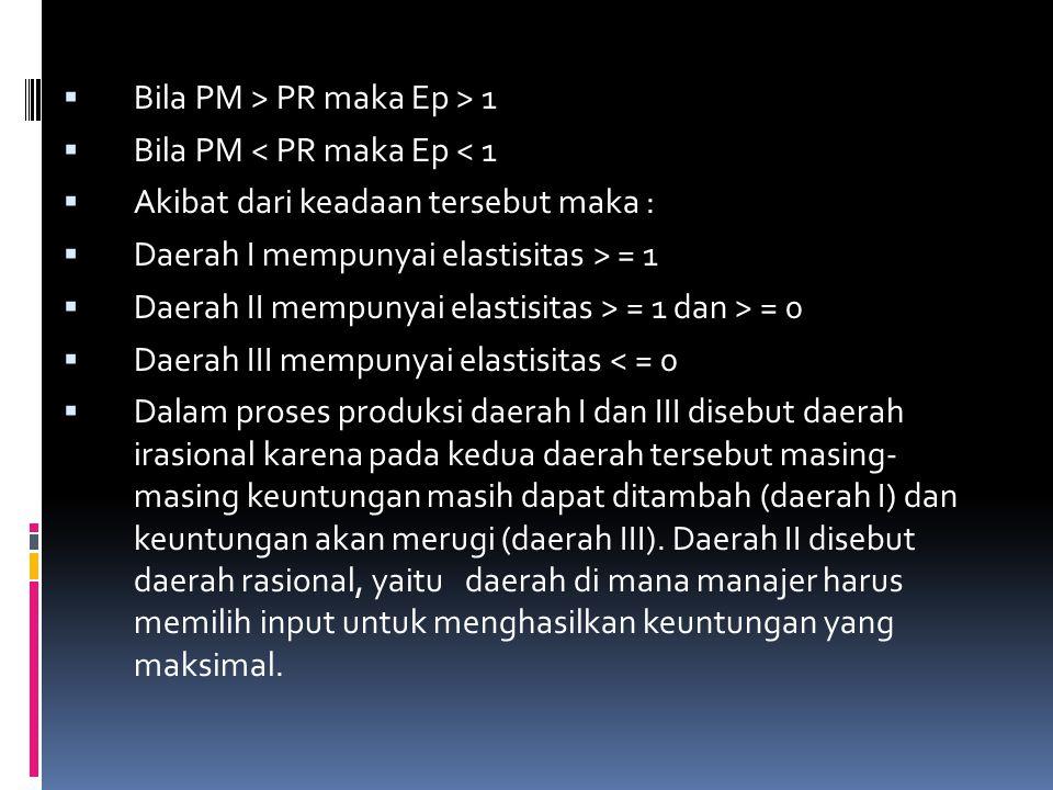  Bila PM > PR maka Ep > 1  Bila PM < PR maka Ep < 1  Akibat dari keadaan tersebut maka :  Daerah I mempunyai elastisitas > = 1  Daerah II mempuny