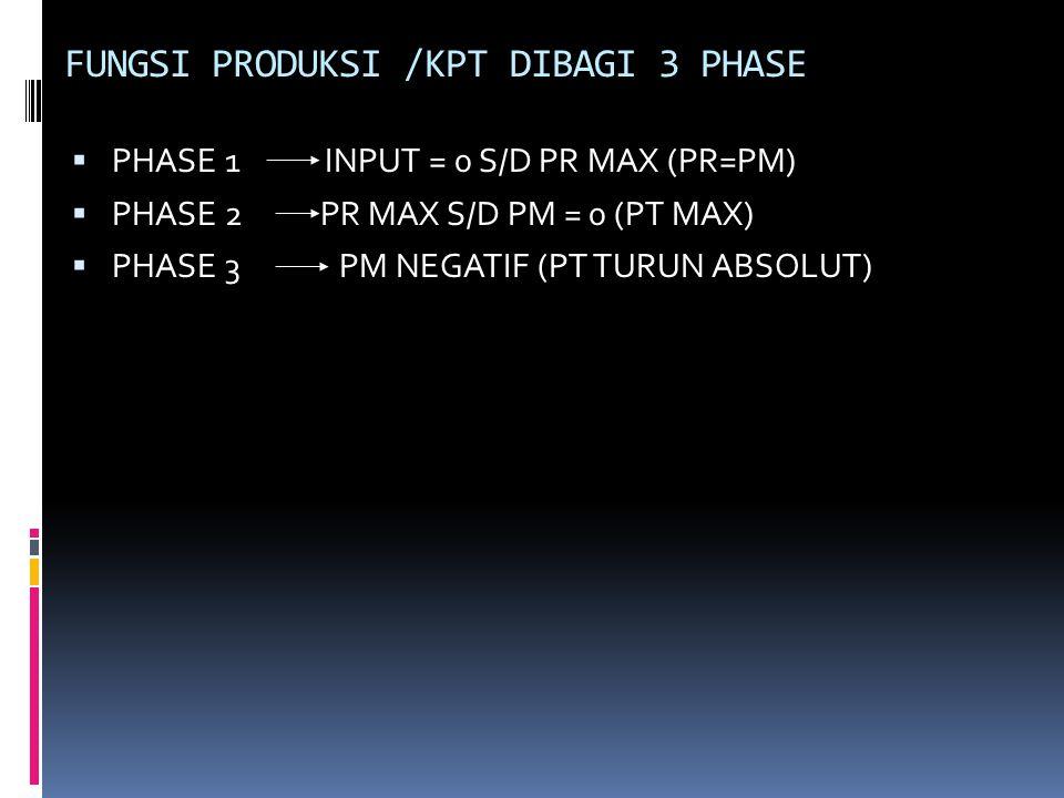 FUNGSI PRODUKSI /KPT DIBAGI 3 PHASE  PHASE 1 INPUT = 0 S/D PR MAX (PR=PM)  PHASE 2 PR MAX S/D PM = 0 (PT MAX)  PHASE 3 PM NEGATIF (PT TURUN ABSOLUT