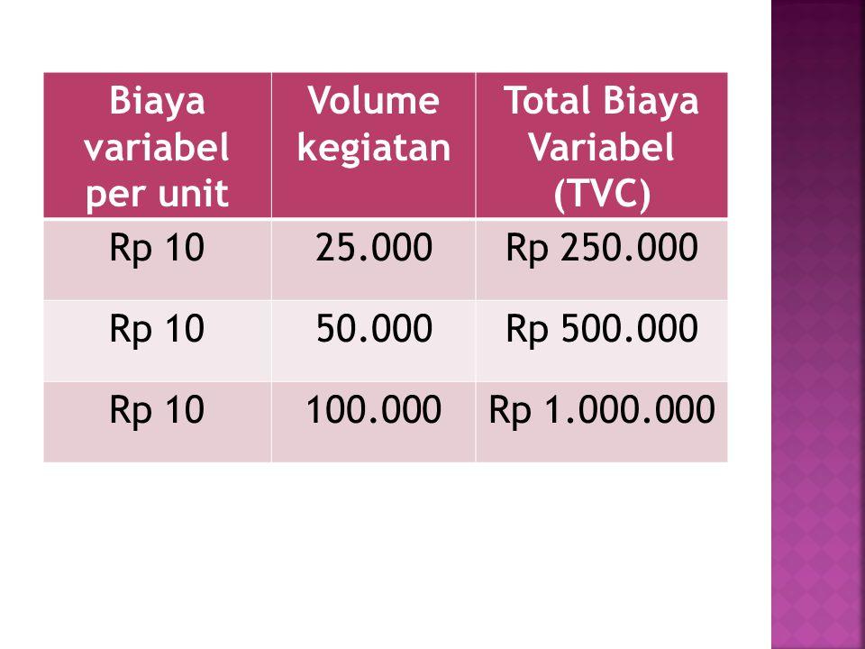 Biaya variabel per unit Volume kegiatan Total Biaya Variabel (TVC) Rp 1025.000Rp 250.000 Rp 1050.000Rp 500.000 Rp 10100.000Rp 1.000.000