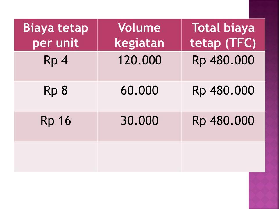 Biaya tetap per unit Volume kegiatan Total biaya tetap (TFC) Rp 4120.000Rp 480.000 Rp 860.000Rp 480.000 Rp 1630.000Rp 480.000