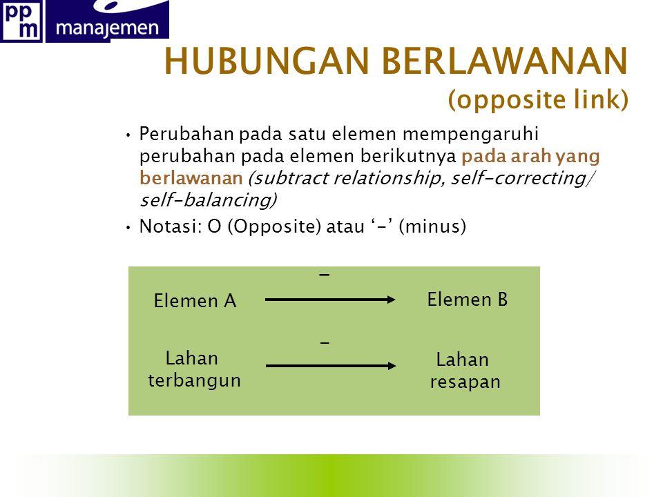 HUBUNGAN BERLAWANAN (opposite link) Perubahan pada satu elemen mempengaruhi perubahan pada elemen berikutnya pada arah yang berlawanan (subtract relat