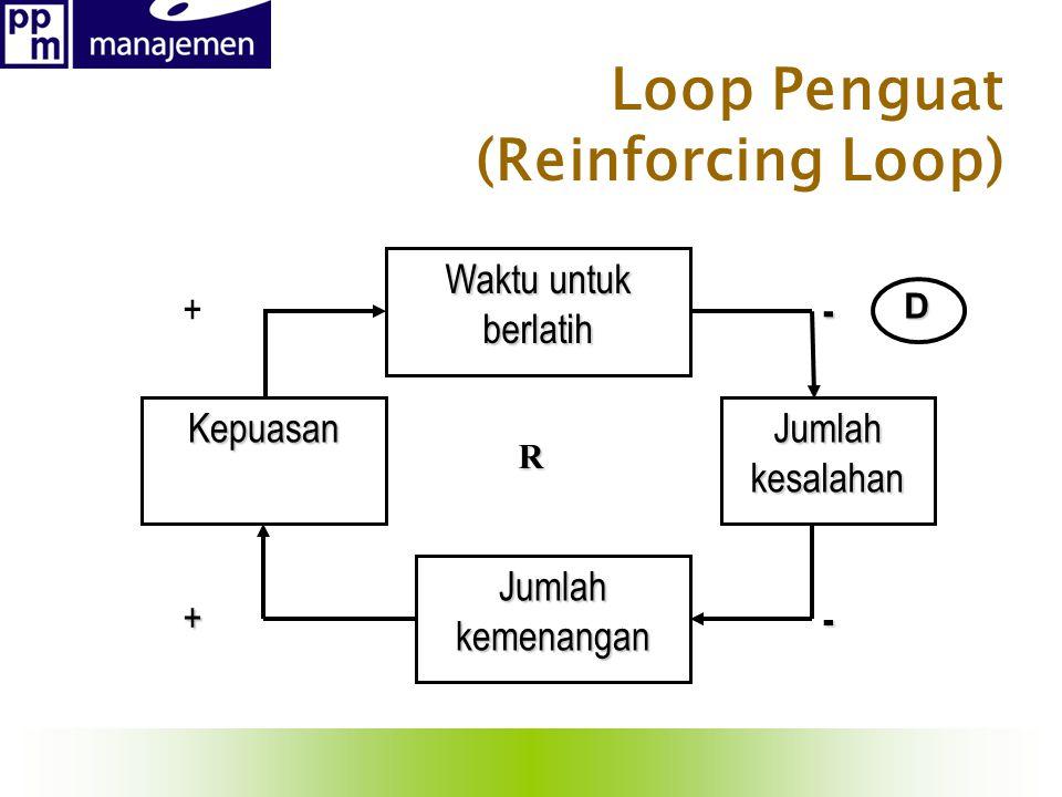 Loop Penguat (Reinforcing Loop) Waktu untuk berlatih Kepuasan Jumlah kemenangan Jumlahkesalahan + - + - R D
