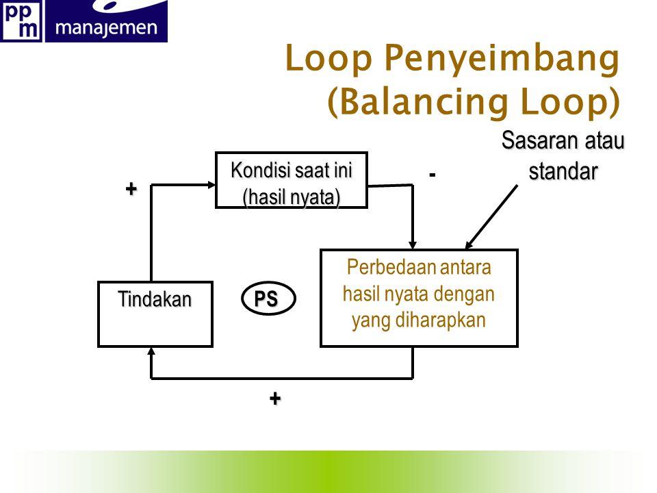 + Sasaran atau standar Kondisi saat ini (hasil nyata) Perbedaan antara hasil nyata dengan yang diharapkan Tindakan + - PS PS Loop Penyeimbang (Balanci