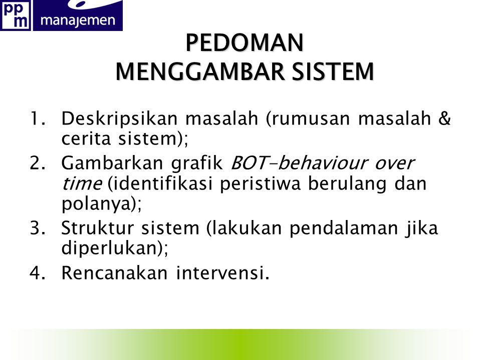 PEDOMAN MENGGAMBAR SISTEM 1.Deskripsikan masalah (rumusan masalah & cerita sistem); 2.Gambarkan grafik BOT-behaviour over time (identifikasi peristiwa