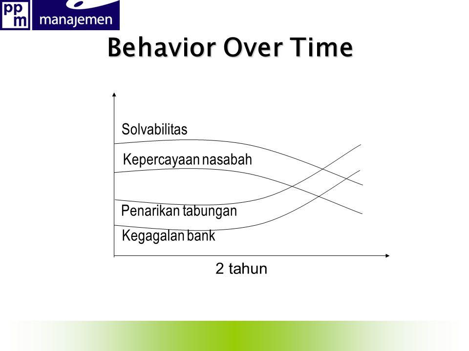 2 tahun Kegagalan bank Penarikan tabungan Kepercayaan nasabah Solvabilitas Behavior Over Time