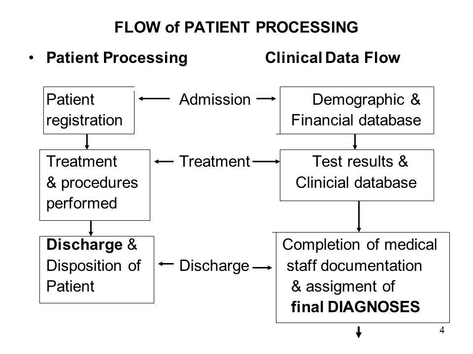 5 FLOW of PATIENT PROCESSING (Lanjutan) DataResource Abstractconsumption DataReal time StorageTape/disc.