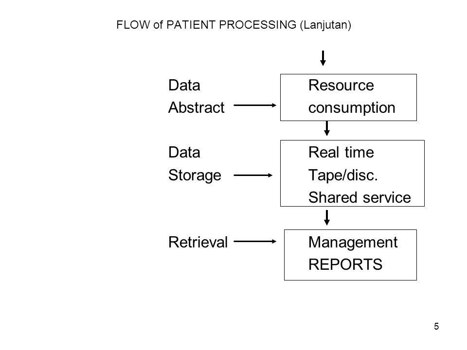 6 FLOW of CLINICAL INFORMATION - Registration - Demographic - Financial CREATION Procedure and Tests results documentation Completion of medical staff documentation & final DIAGNOSES