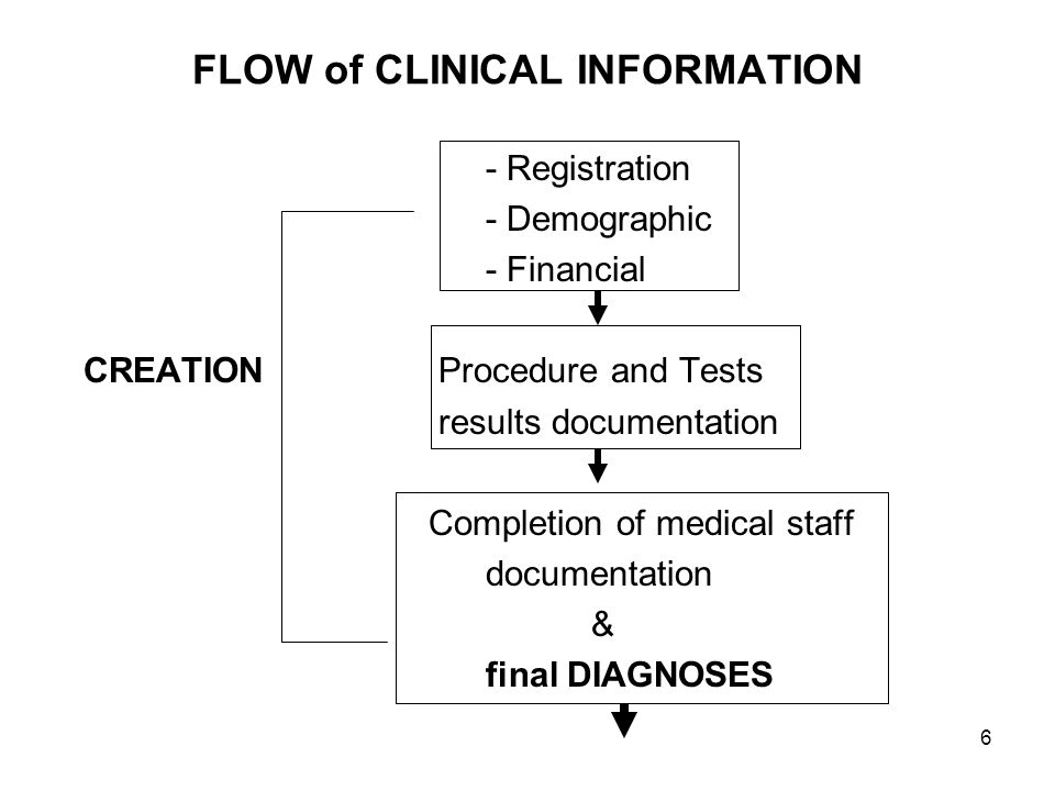 6 FLOW of CLINICAL INFORMATION - Registration - Demographic - Financial CREATION Procedure and Tests results documentation Completion of medical staff
