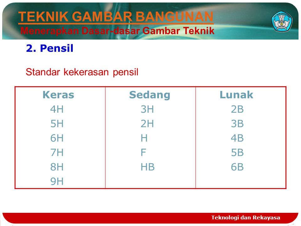 Teknologi dan Rekayasa Posisi kode pensil : …..2 H H F HB B 2 B …..