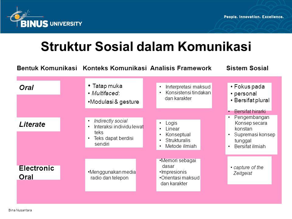 Bina Nusantara Struktur Sosial dalam Komunikasi Bentuk Komunikasi Konteks Komunikasi Analisis Framework Sistem Sosial Oral Electronic Oral Literate Fo