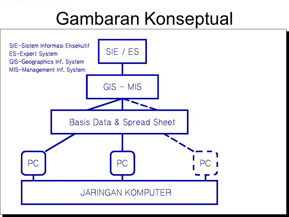 Computer Network Research Group ITB Gambaran Konseptual