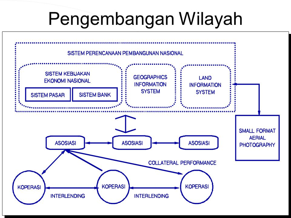 Computer Network Research Group ITB Pengembangan Wilayah